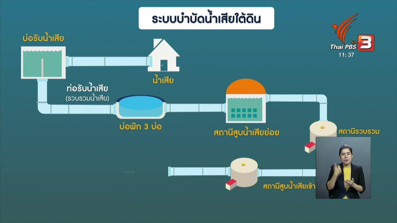 จับตาสถานการณ์ - ระบบบำบัดน้ำเสียใต้ดินแห่งแรกของไทย
