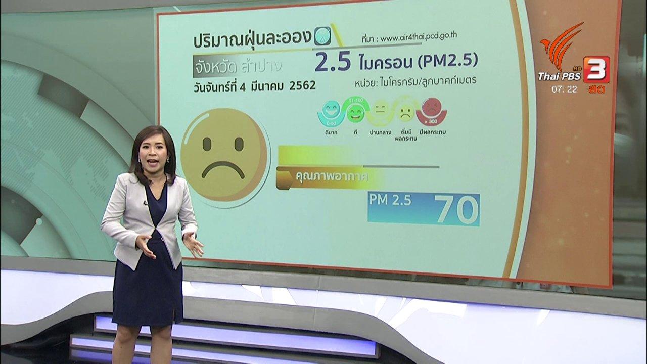 วันใหม่  ไทยพีบีเอส - ทวงคืนอากาศบริสุทธิ์ : สถานการณ์ฝุ่นภาคเหนือ