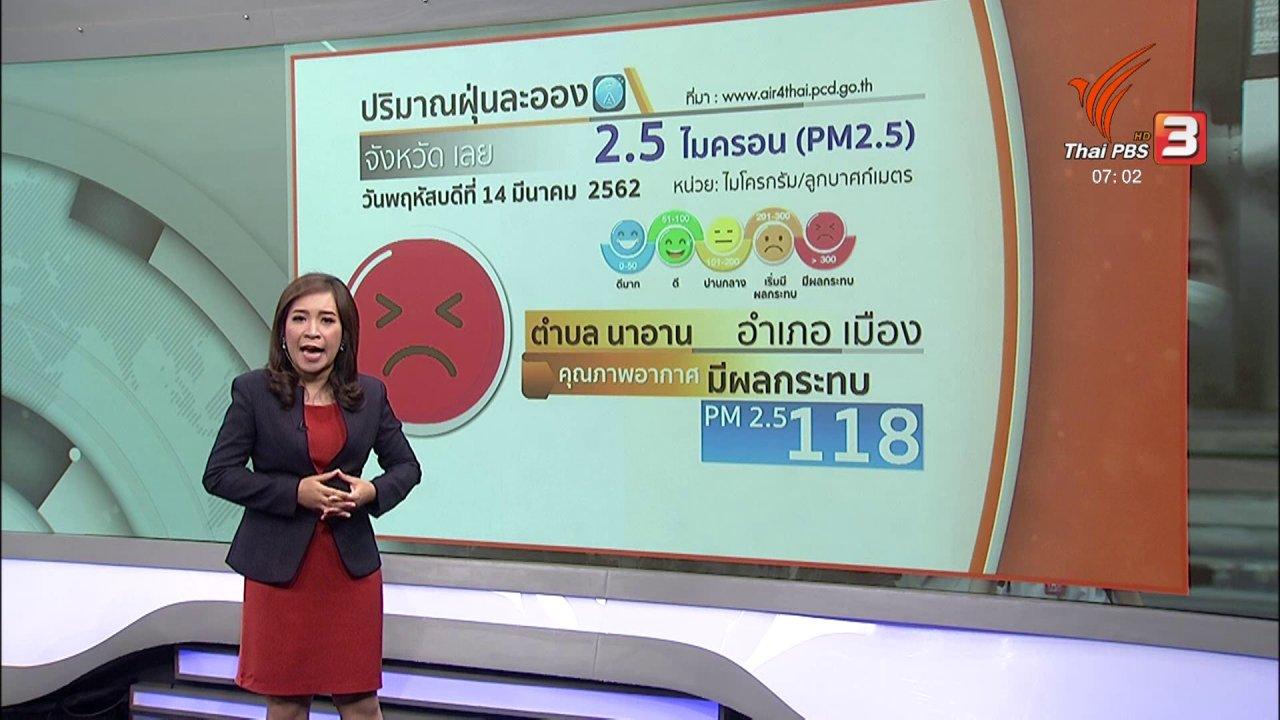 วันใหม่  ไทยพีบีเอส - ทวงคืนอากาศบริสุทธิ์ : ภาคเหนือค่าฝุ่นเกินมาตรฐานหลายจังหวัด