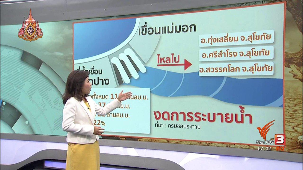 วันใหม่  ไทยพีบีเอส - รวมใจฝ่าภัยแล้ง : สร้างฝายทดน้ำ แก้ปัญหาภัยแล้ง