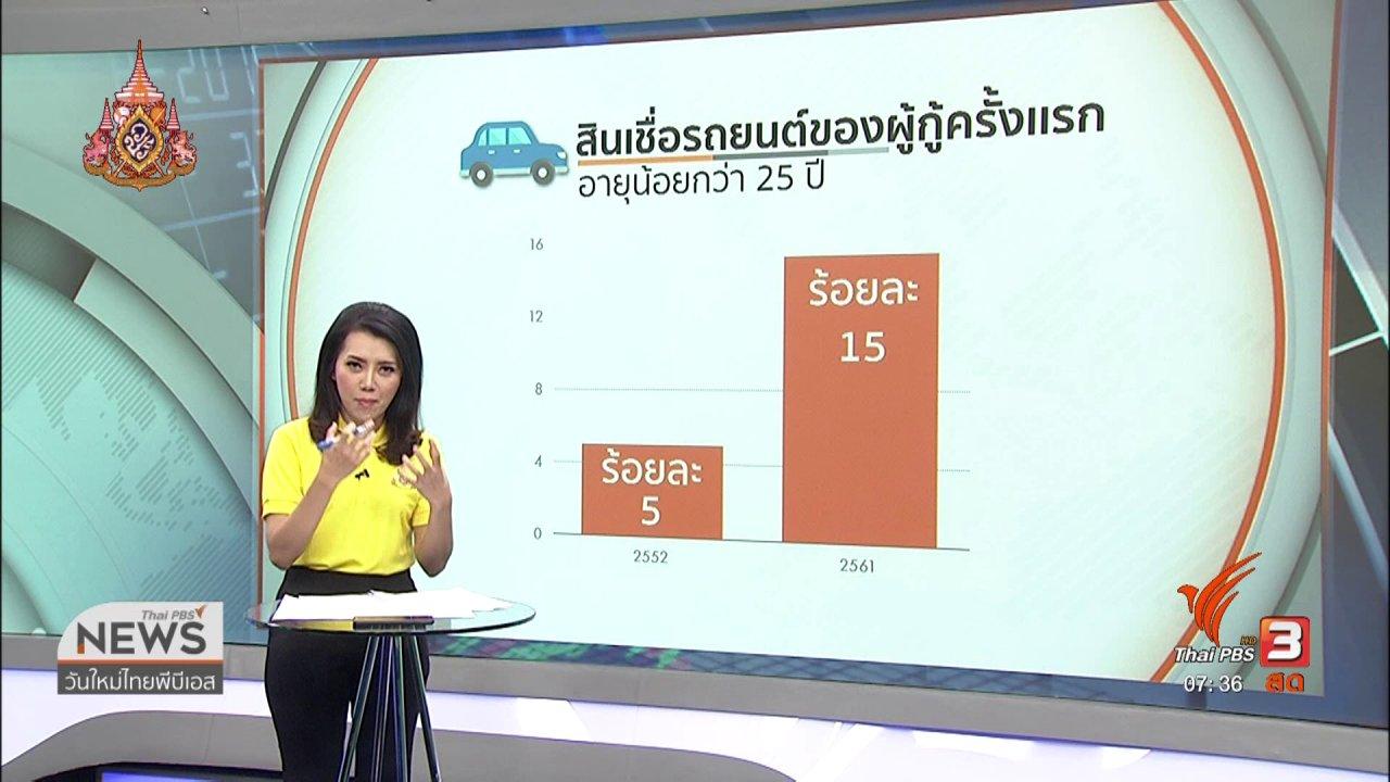 วันใหม่  ไทยพีบีเอส - ลงทุนทำกิน : หนี้ครัวเรือนขยายตัวสูง