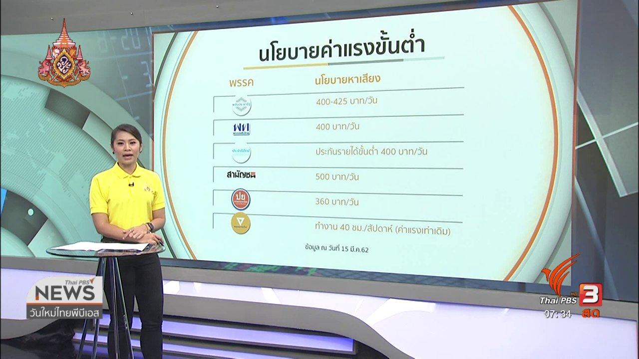 วันใหม่  ไทยพีบีเอส - ลงทุนทำกิน : แรงงานขอปรับค่าแรงขั้นต่ำ