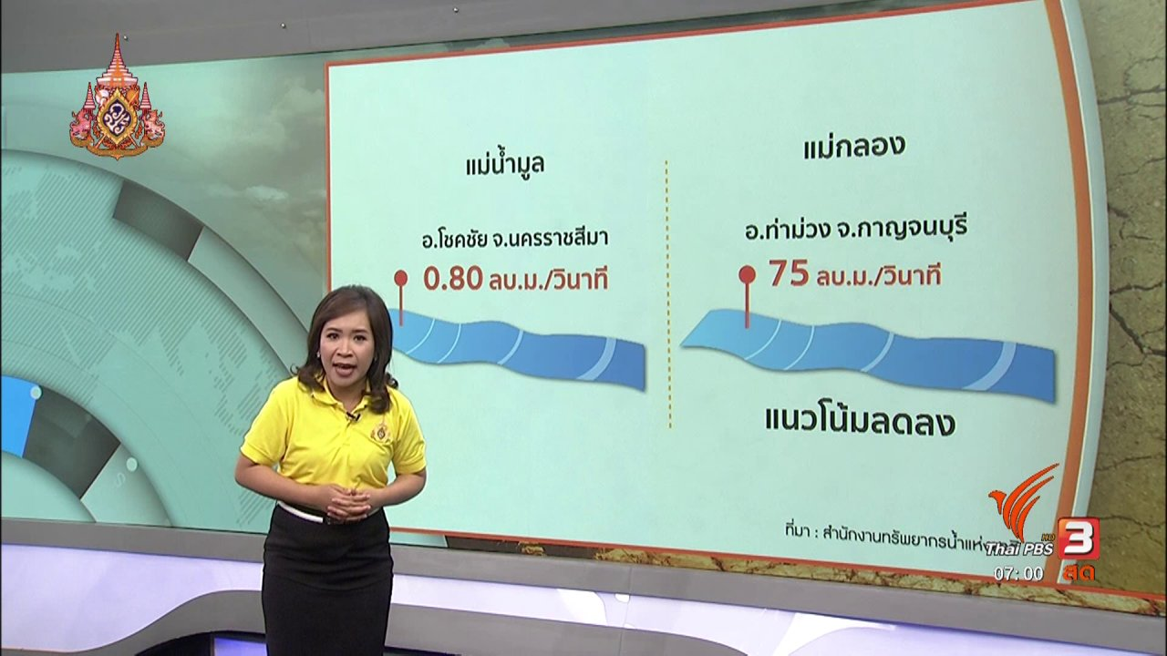 วันใหม่  ไทยพีบีเอส - รวมใจฝ่าภัยแล้ง : ปรับตัวปลูกพืชรับมือแล้งและอากาศร้อน