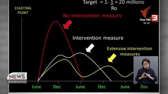 ไวรัสโคโรนาจะระบาดนานแค่ไหน