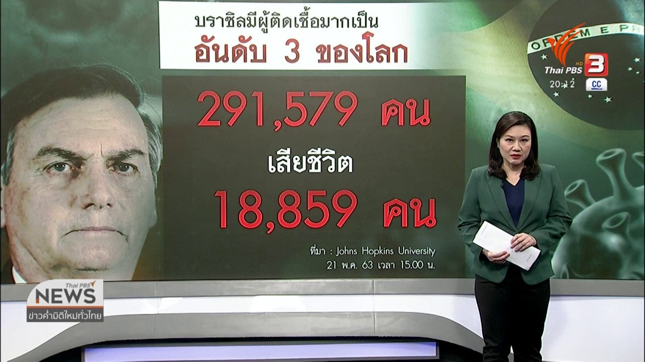 ข่าวค่ำ มิติใหม่ทั่วไทย - วิเคราะห์สถานการณ์ต่างประเทศ : ผู้นำบราซิลเมินปัญหาโควิด-19 ทำให้การระบาดวิกฤต
