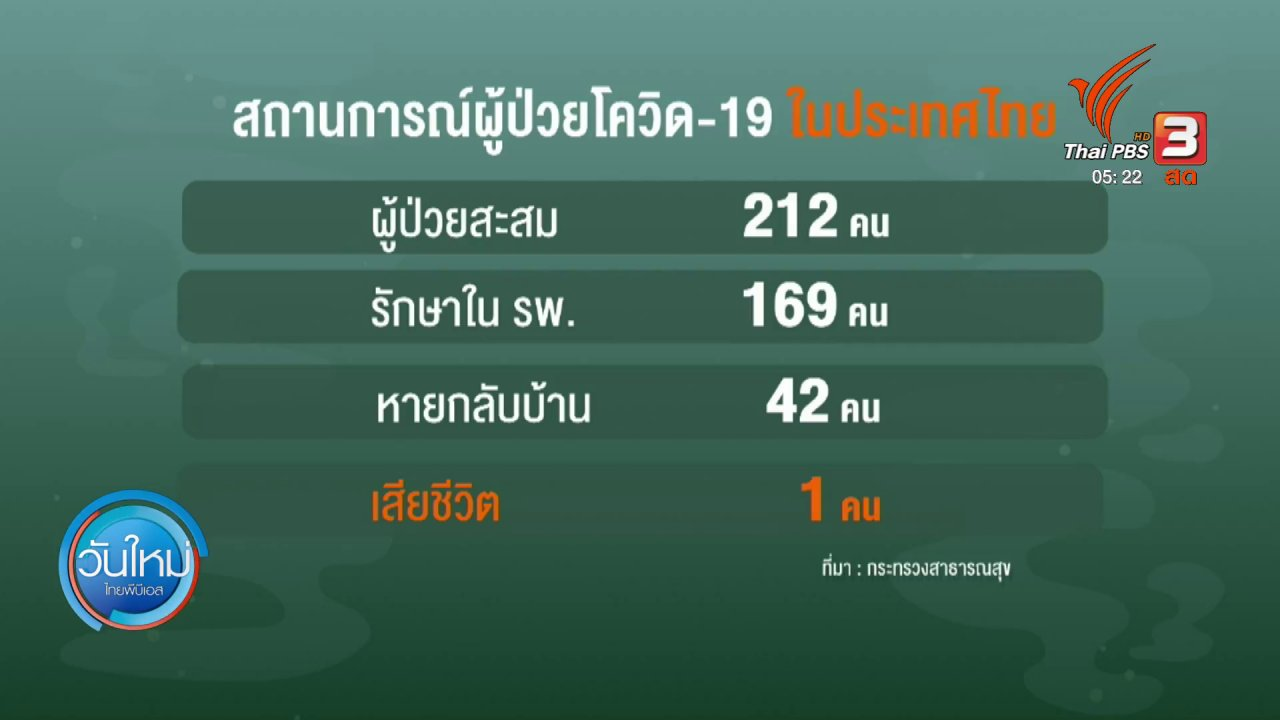 วันใหม่  ไทยพีบีเอส - พบผู้ป่วยรายใหม่เพิ่มขึ้น 60 คนจากสนามมวยและผับ