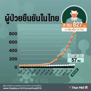 ผู้ป่วย COVID-19 ยืนยันในไทย 24 มี.ค. 63