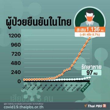 ผู้ป่วย COVID-19 ยืนยันในไทย 27 มี.ค. 63