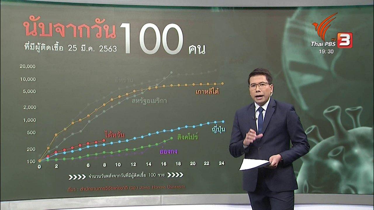 ข่าวค่ำ มิติใหม่ทั่วไทย - วิเคราะห์สถานการณ์ต่างประเทศ : เจาะกลไกรับมือโควิด-19 ของเกาหลีใต้ - สิงคโปร์ – ไต้หวัน