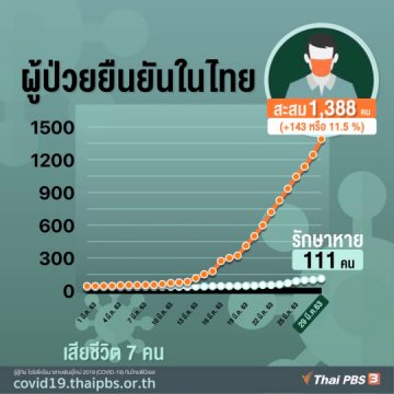 ผู้ป่วย COVID-19 ยืนยันในไทย 29 มี.ค. 63