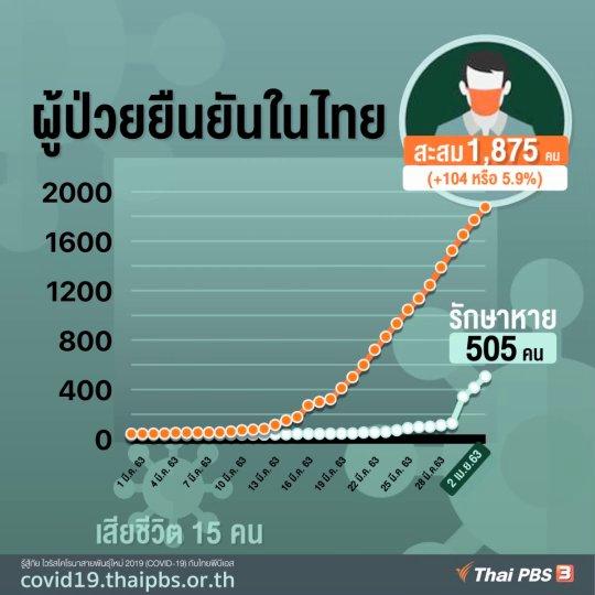 ผู้ป่วย COVID-19 ยืนยันในไทย 2 เม.ย. 63