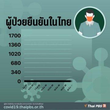 ผู้ป่วย COVID-19 ยืนยันในไทย 31 มี.ค. 63