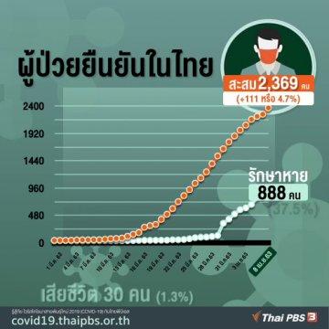 ผู้ป่วย COVID-19 ยืนยันในไทย 8 เม.ย. 63