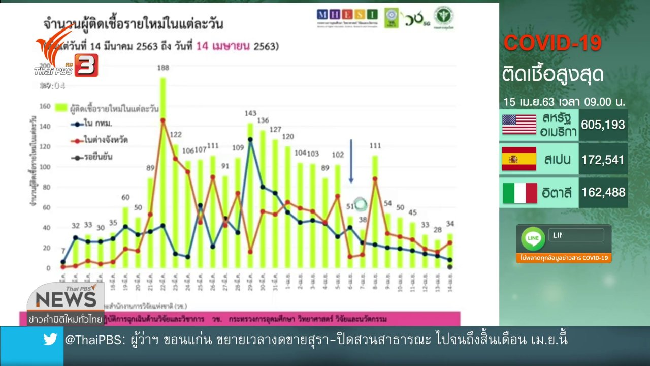 ข่าวค่ำ มิติใหม่ทั่วไทย - คาด 22 เม.ย.ผ่อนปรนมาตรการ หากผู้ป่วยลด
