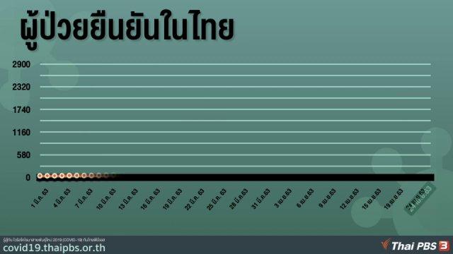 ผู้ป่วย COVID-19 ยืนยันในไทย 24 เม.ย. 63