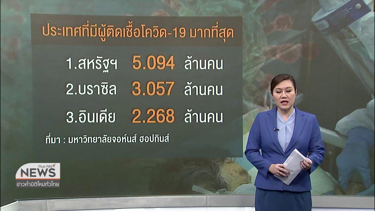 ข่าวค่ำ มิติใหม่ทั่วไทย - วิเคราะห์สถานการณ์ต่างประเทศ : ผู้ติดเชื้อโควิด-19 ทั่วโลก สูงกว่า 20 ล้านคน