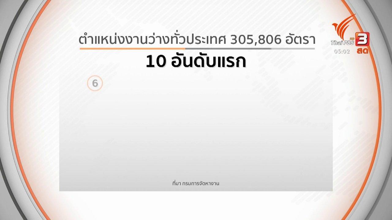 วันใหม่  ไทยพีบีเอส - เตรียมตำแหน่งงาน 1 ล้านอัตรา ช่วยคนว่างงาน