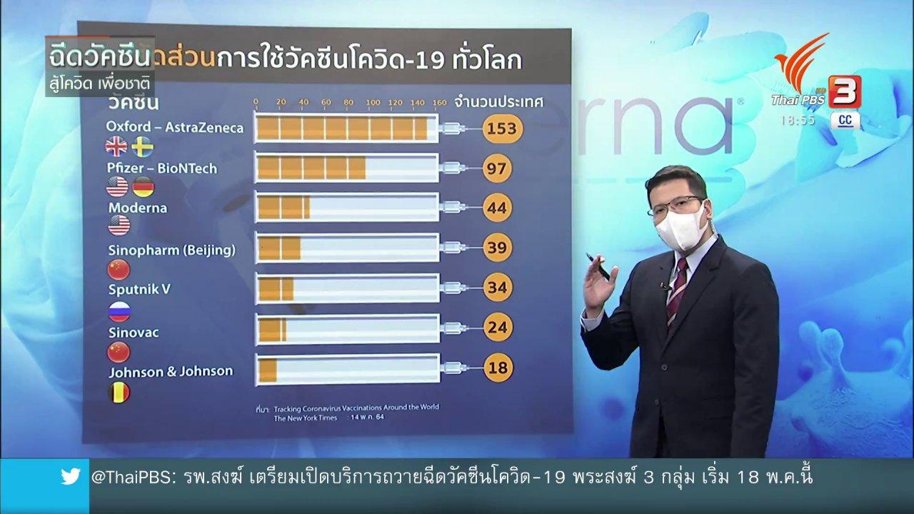 ข่าวค่ำ มิติใหม่ทั่วไทย - วิเคราะห์สถานการณ์ต่างประเทศ : วัคซีนโมเดอร์นาสู้โควิด-19 ได้ดีแค่ไหน ?
