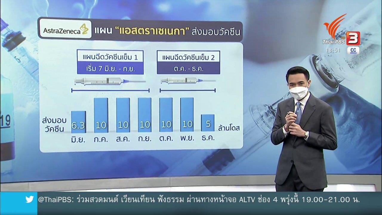 """ข่าวค่ำ มิติใหม่ทั่วไทย - จับตาส่งมอบ """"แอสตราเซเนกา"""" ทันหรือไม่"""