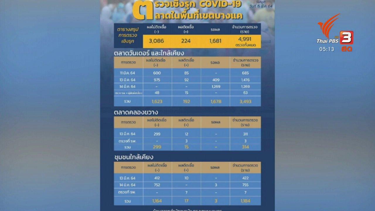 วันใหม่  ไทยพีบีเอส - พบผู้ติดเชื้อโควิด ตลาดบางแค 224 คน