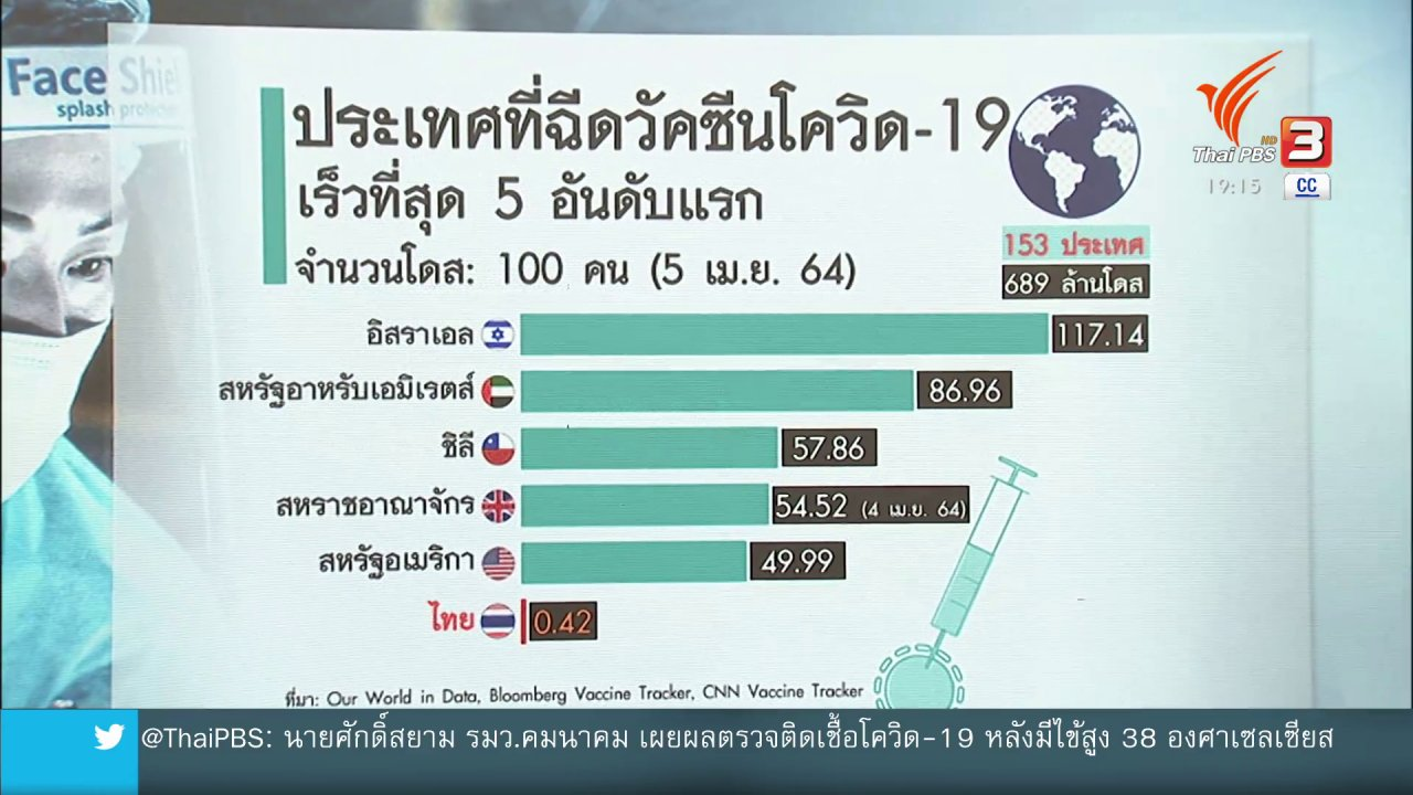 ข่าวค่ำ มิติใหม่ทั่วไทย - วิเคราะห์สถานการณ์ต่างประเทศ : จับตาโควิด-19 ระลอกใหม่ระบาดไปทั่วโลก